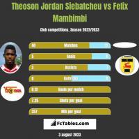 Theoson Jordan Siebatcheu vs Felix Mambimbi h2h player stats