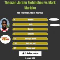 Theoson Jordan Siebatcheu vs Mark Marleku h2h player stats