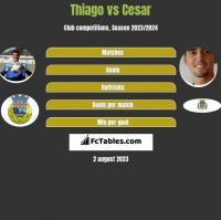 Thiago vs Cesar h2h player stats