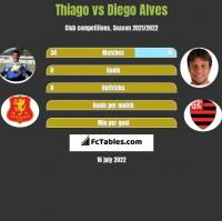 Thiago vs Diego Alves h2h player stats