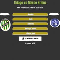 Thiago vs Marco Krainz h2h player stats