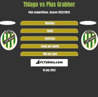 Thiago vs Pius Grabher h2h player stats
