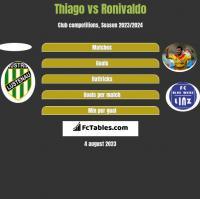 Thiago vs Ronivaldo h2h player stats