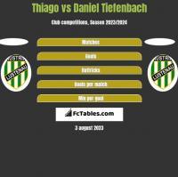 Thiago vs Daniel Tiefenbach h2h player stats