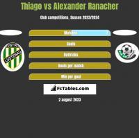 Thiago vs Alexander Ranacher h2h player stats