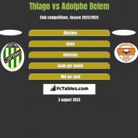 Thiago vs Adolphe Belem h2h player stats
