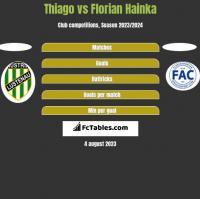 Thiago vs Florian Hainka h2h player stats