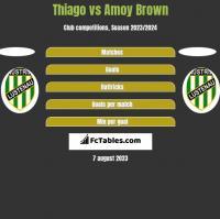 Thiago vs Amoy Brown h2h player stats