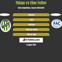 Thiago vs Elias Felber h2h player stats