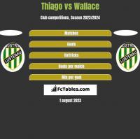 Thiago vs Wallace h2h player stats