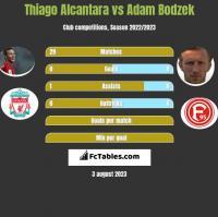Thiago Alcantara vs Adam Bodzek h2h player stats