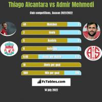 Thiago Alcantara vs Admir Mehmedi h2h player stats