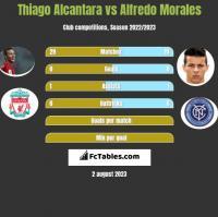 Thiago Alcantara vs Alfredo Morales h2h player stats