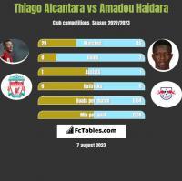 Thiago Alcantara vs Amadou Haidara h2h player stats