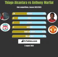 Thiago Alcantara vs Anthony Martial h2h player stats