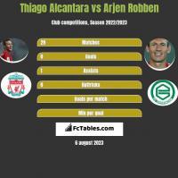 Thiago Alcantara vs Arjen Robben h2h player stats