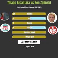 Thiago Alcantara vs Ben Zolinski h2h player stats