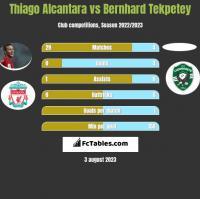 Thiago Alcantara vs Bernhard Tekpetey h2h player stats