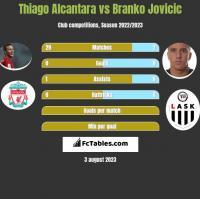Thiago Alcantara vs Branko Jovicic h2h player stats