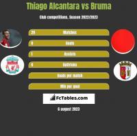 Thiago Alcantara vs Bruma h2h player stats