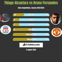 Thiago Alcantara vs Bruno Fernandes h2h player stats