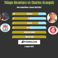 Thiago Alcantara vs Charles Aranguiz h2h player stats