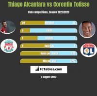 Thiago Alcantara vs Corentin Tolisso h2h player stats