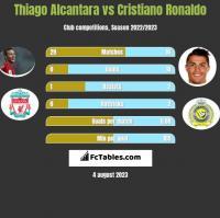 Thiago Alcantara vs Cristiano Ronaldo h2h player stats