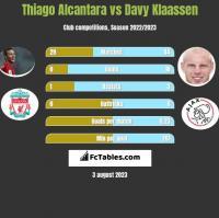 Thiago Alcantara vs Davy Klaassen h2h player stats