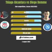 Thiago Alcantara vs Diego Demme h2h player stats