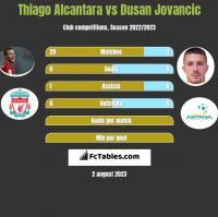 Thiago Alcantara vs Dusan Jovancic h2h player stats