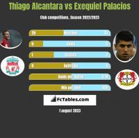 Thiago Alcantara vs Exequiel Palacios h2h player stats