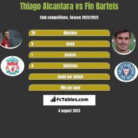 Thiago Alcantara vs Fin Bartels h2h player stats