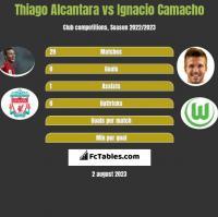Thiago Alcantara vs Ignacio Camacho h2h player stats