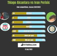 Thiago Alcantara vs Ivan Perisić h2h player stats