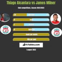 Thiago Alcantara vs James Milner h2h player stats