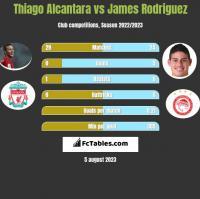 Thiago Alcantara vs James Rodriguez h2h player stats