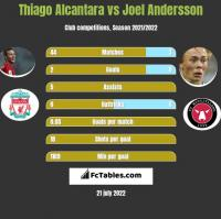 Thiago Alcantara vs Joel Andersson h2h player stats