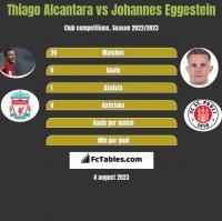 Thiago Alcantara vs Johannes Eggestein h2h player stats