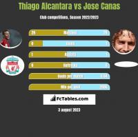 Thiago Alcantara vs Jose Canas h2h player stats