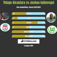 Thiago Alcantara vs Joshua Guilavogui h2h player stats