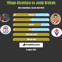 Thiago Alcantara vs Josip Brekalo h2h player stats