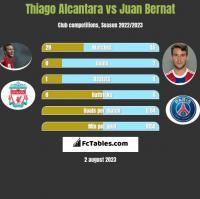 Thiago Alcantara vs Juan Bernat h2h player stats