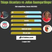 Thiago Alcantara vs Julian Baumgartlinger h2h player stats