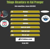 Thiago Alcantara vs Kai Proeger h2h player stats