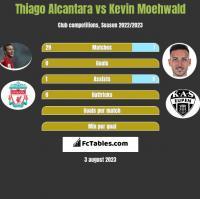 Thiago Alcantara vs Kevin Moehwald h2h player stats