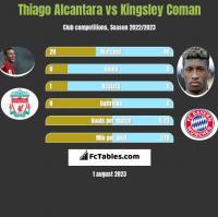 Thiago Alcantara vs Kingsley Coman h2h player stats