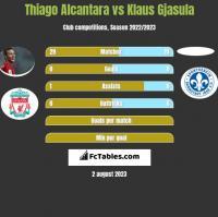Thiago Alcantara vs Klaus Gjasula h2h player stats