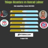 Thiago Alcantara vs Konrad Laimer h2h player stats