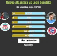 Thiago Alcantara vs Leon Goretzka h2h player stats